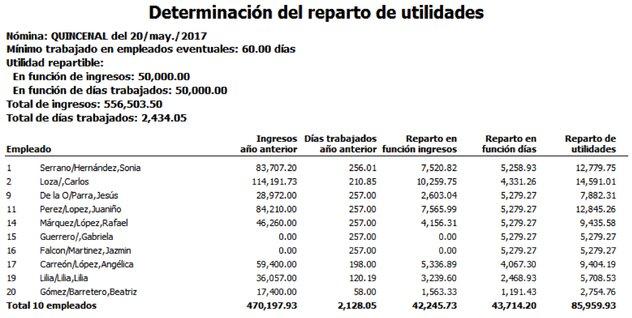 sueldos de empleados