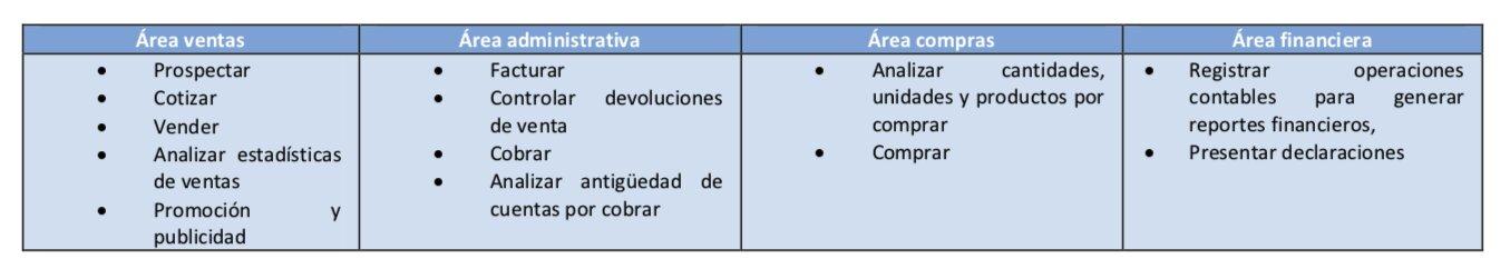 agrupamiento de control interno